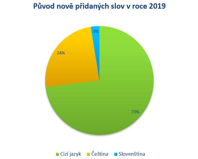 Původ nově přidaných slov v roce 2019