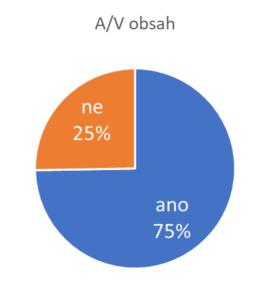 Procento analyzovaných webů s A/V obsahem