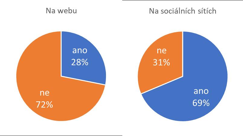 Přítomnost A/V obsahu na webech a sociálních sítích subjektů
