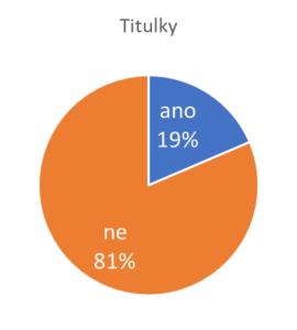 Přítomnost titulků na webech s A/V obsahem