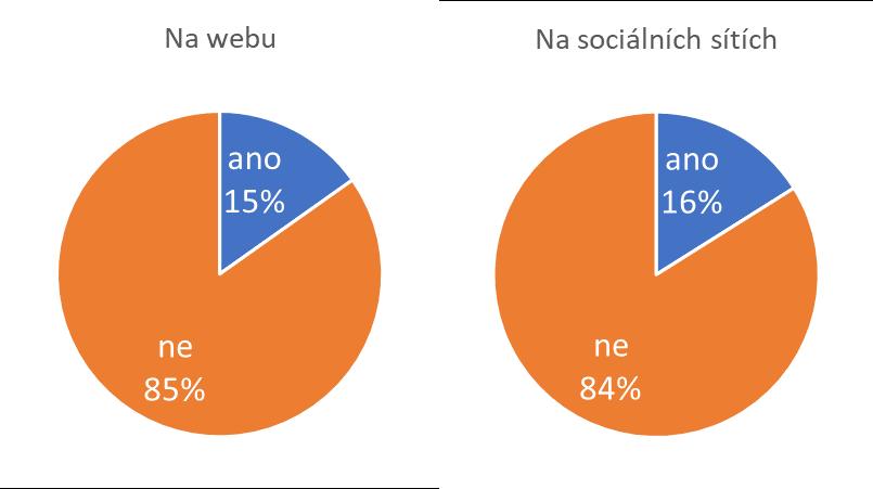 Porovnání titulkování na webech vs. sociálních sítích